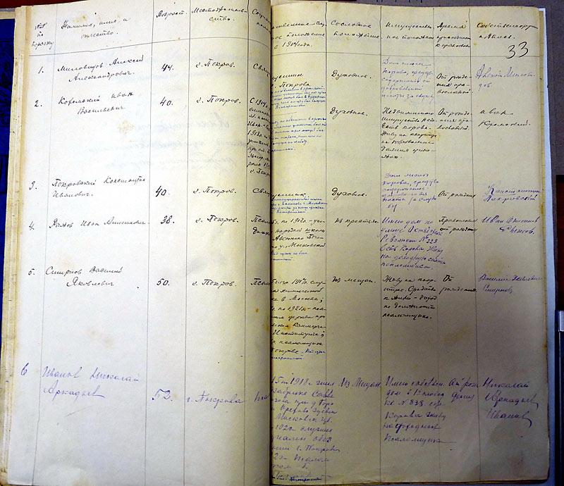 Список служителей культа города Покрова 1926 год