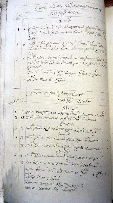 Метрические книги 1769 год (ГАЯО)