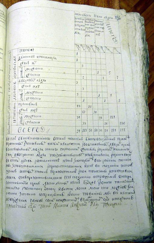 Исповедные росписи 1762 год