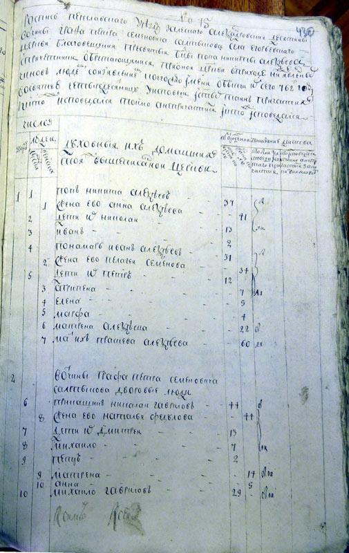 Исповедные росписи церкви с. Георгиевского 1762 год (ГАЯО)